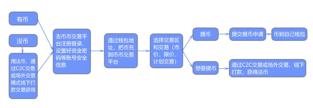 币币交易流程1.jpg